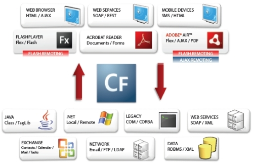 coldfusion enterprise hub function